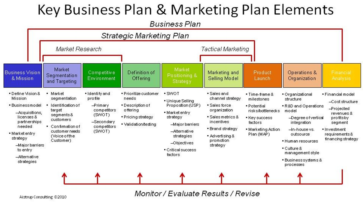 strategic business planning for commercial products