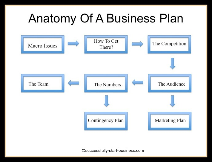 Format For Business Plan  NinjaTurtletechrepairsCo